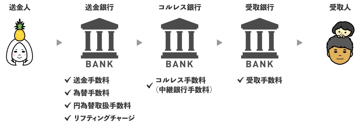 銀行送金の基本